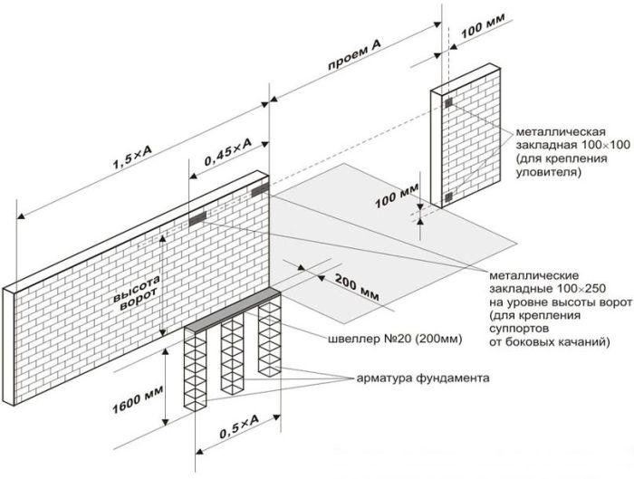 Схема по подготовке фундамента